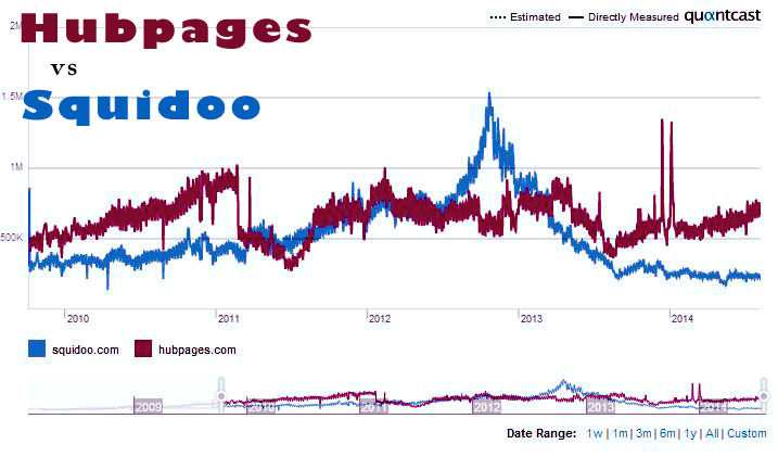 Quantcast - Squidoo vs Hubpages